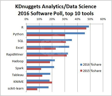 파일:top10-analytics-data-science-software-2016.jpg