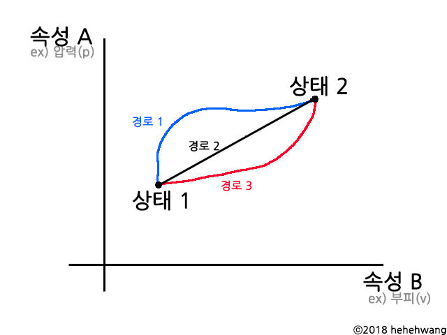 파일:thermo_process.png