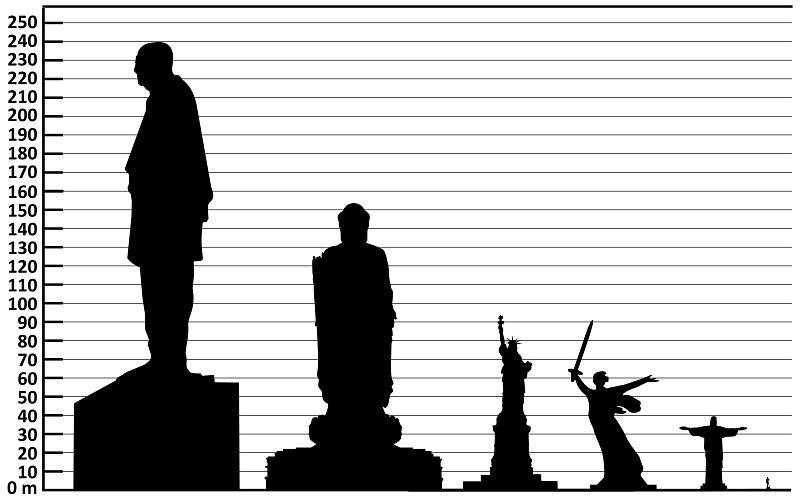 파일:800px-Height_comparison_of_notable_statues_(vector).svg.png