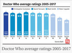 파일:Doctor_Who_rating_average.png