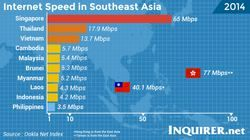 파일:external/technology.inquirer.net/Internet-speed-comparison-in-South-East-Asia.jpg