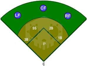 파일:external/www.ducksters.com/outfield_positions.jpg