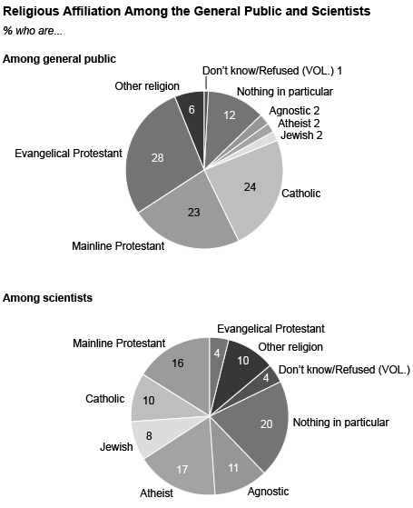 파일:external/assets.pewresearch.org/Scientists-and-Belief-2.png