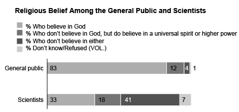 파일:external/assets.pewresearch.org/Scientists-and-Belief-1.gif