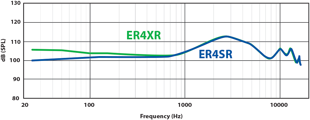 파일:external/media.etymotic.com/new_er4_comparison_graph_v1_opt.png