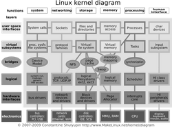 파일:external/www.makelinux.net/Linux_kernel_diagram.png