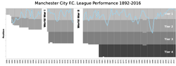 파일:external/upload.wikimedia.org/2000px-ManchesterCityFC_League_Performance.svg.png
