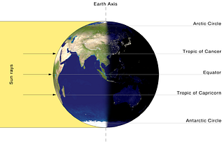 파일:external/upload.wikimedia.org/320px-Earth-lighting-equinox_EN.png