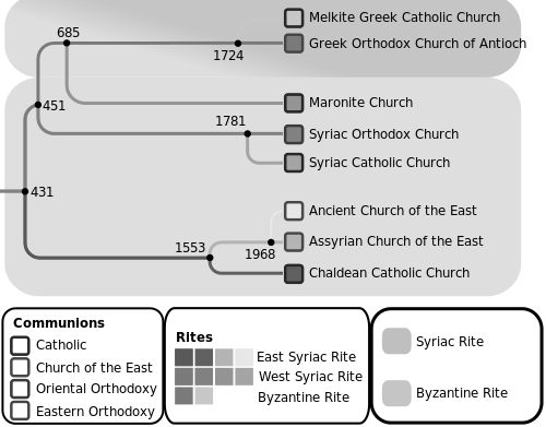 파일:external/upload.wikimedia.org/500px-Syriac_Christian_Churches.svg.png
