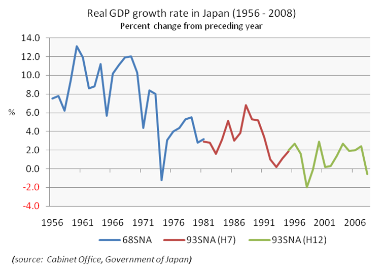 파일:external/upload.wikimedia.org/Real_GDP_growth_rate_in_Japan_%281956-2008%29.png