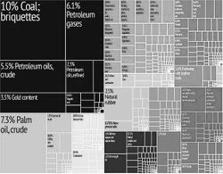 파일:external/upload.wikimedia.org/614px-Indonesia_Export_Treemap.jpg