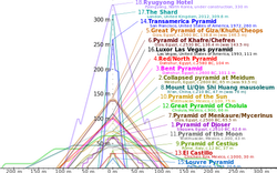 파일:external/upload.wikimedia.org/512px-Comparison_of_pyramids.svg.png