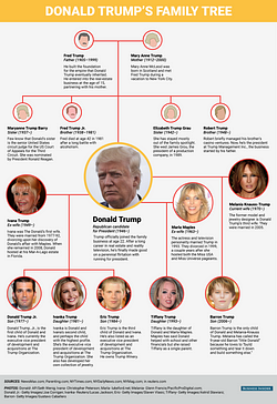 파일:external/static4.businessinsider.com/bi-graphics_donald-trump-family-tree.png