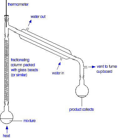 파일:external/www.chemguide.co.uk/apparatus.gif