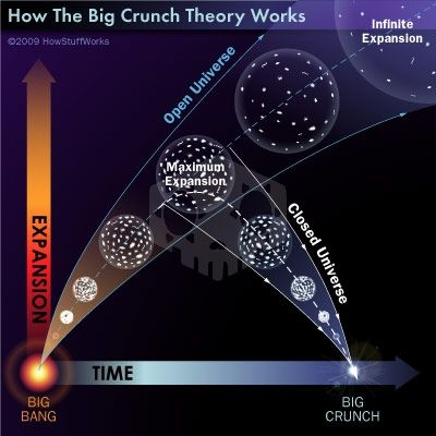 파일:external/s.hswstatic.com/big-crunch---open-and-flat-universe.jpg