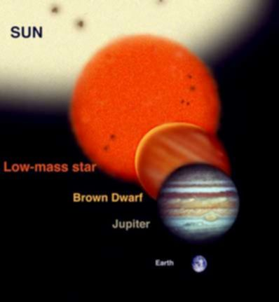 파일:external/www.daviddarling.info/brown_dwarf_size.jpg