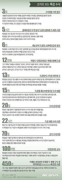 파일:external/imgnews.naver.net/NISI20170227_0012734036_web_20170227115403514.jpg