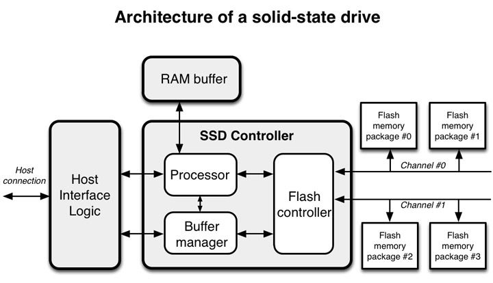 파일:external/codecapsule.com/ssd-architecture.jpg