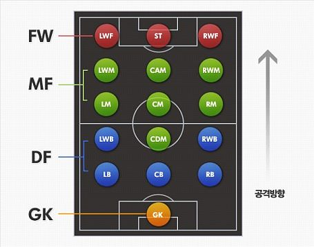파일:attachment/football_position.jpg